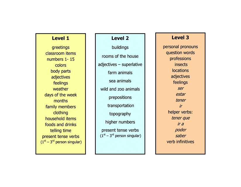 TS Levels of Play Game