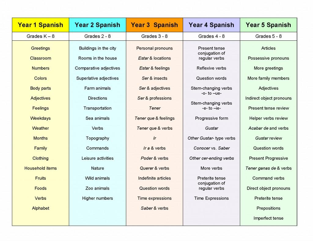Spanish Curriculum Sing N Speak